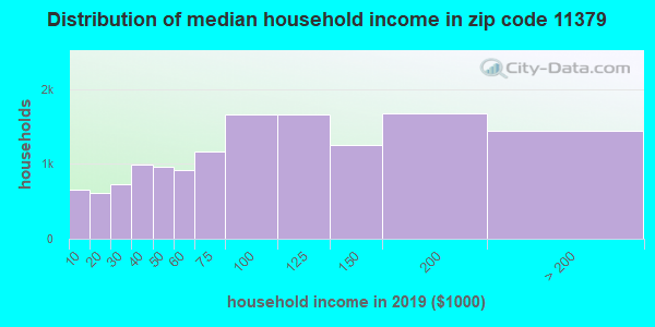 Zip code 11379 household income distribution in 2009