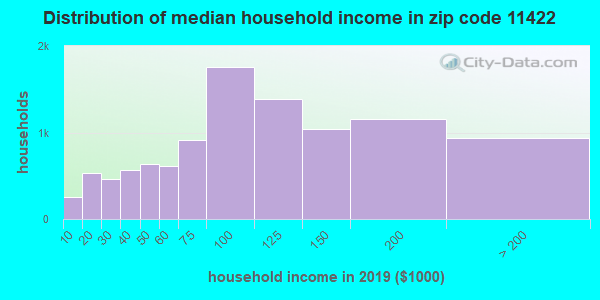 Zip code 11422 household income distribution in 2009