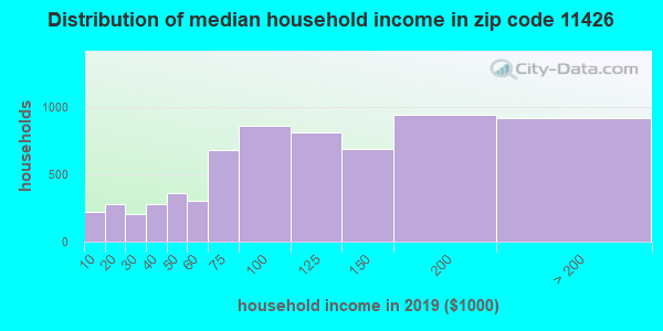 Zip code 11426 household income distribution in 2009