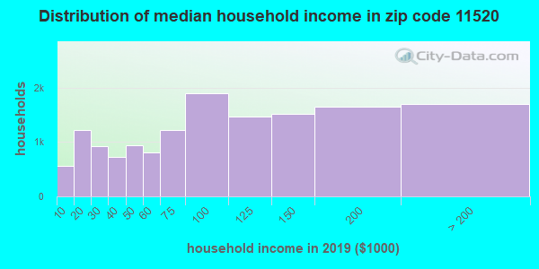 Zip code 11520 household income distribution in 2009