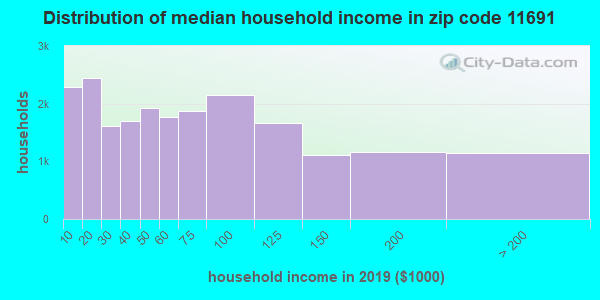 Zip code 11691 household income distribution in 2009