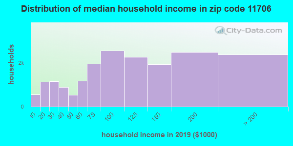 Zip code 11706 household income distribution in 2009