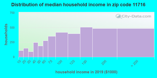 Zip code 11716 household income distribution in 2009