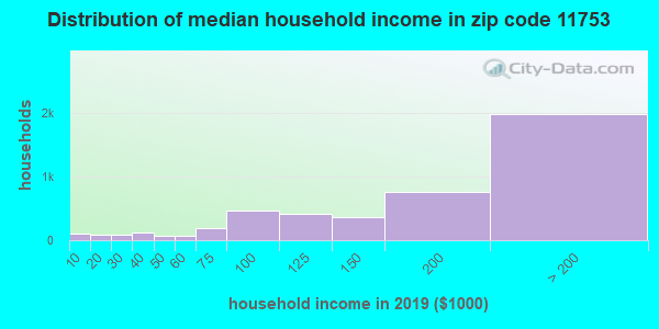 Zip code 11753 household income distribution in 2009