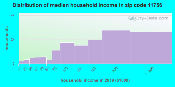 Zip code 11756 household income distribution in 2009