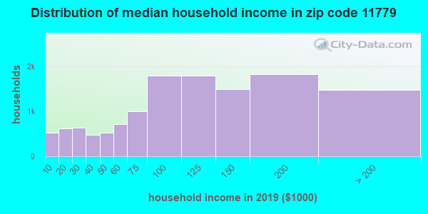 Zip code 11779 household income distribution in 2009