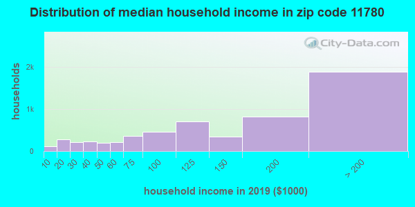 Zip code 11780 household income distribution in 2009