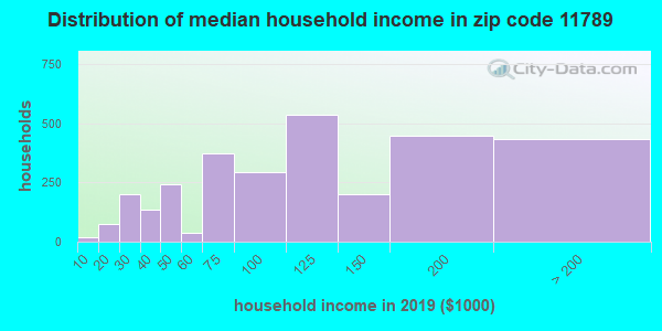 Zip code 11789 household income distribution in 2009