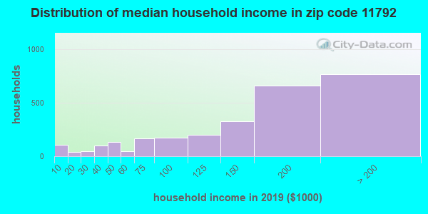 Zip code 11792 household income distribution in 2009