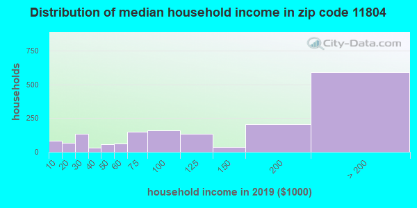 Zip code 11804 household income distribution in 2009