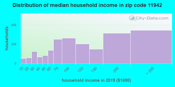Zip code 11942 household income distribution in 2009