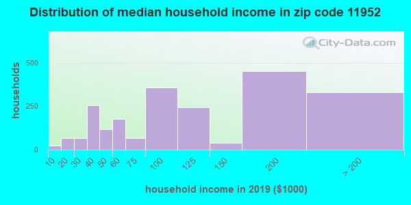 Zip code 11952 household income distribution in 2009