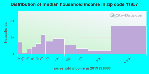 Zip code 11957 household income distribution in 2009