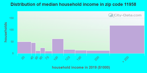 Zip code 11958 household income distribution in 2009