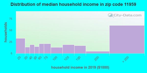 Zip code 11959 household income distribution in 2009