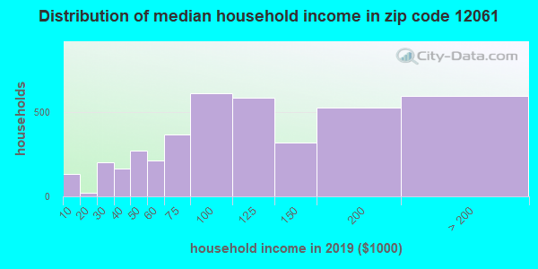 Zip code 12061 household income distribution in 2016