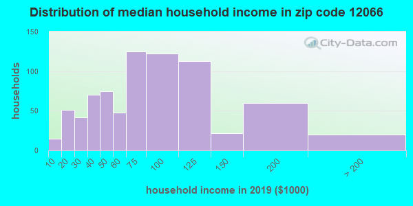Zip code 12066 household income distribution in 2009