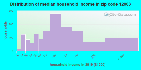 Zip code 12083 household income distribution in 2009