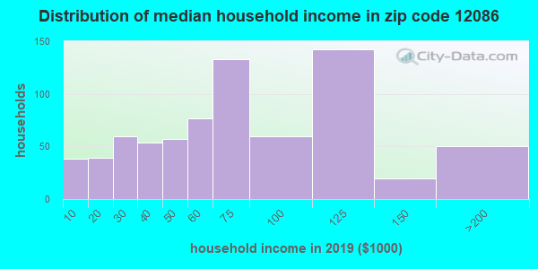 Zip code 12086 household income distribution in 2009