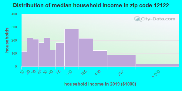 Zip code 12122 household income distribution in 2009