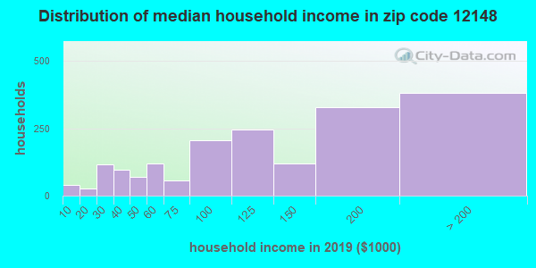 Zip code 12148 household income distribution in 2009