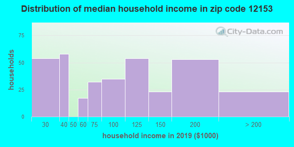 Zip code 12153 household income distribution in 2009
