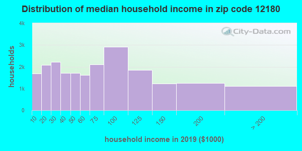 Zip code 12180 household income distribution in 2009
