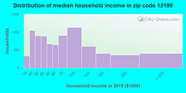 Zip code 12189 household income distribution in 2009