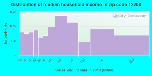 Zip code 12208 household income distribution in 2009