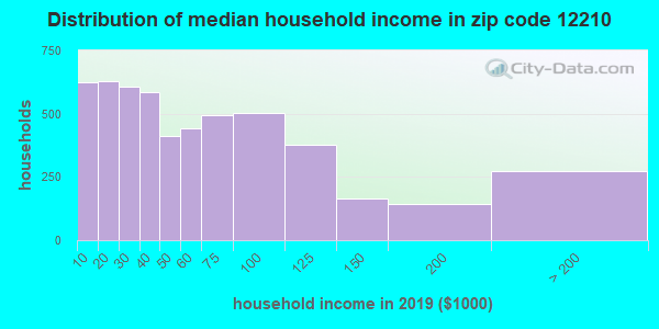 Zip code 12210 household income distribution in 2009