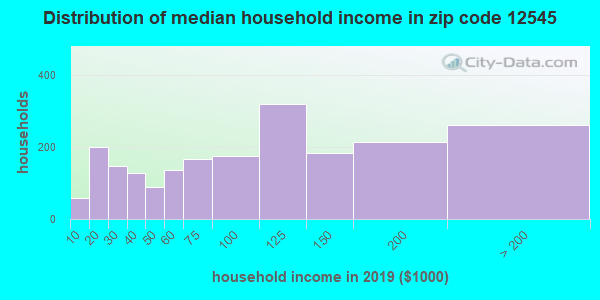 Zip code 12545 household income distribution in 2009