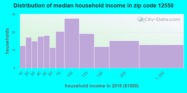 Zip code 12550 household income distribution in 2009