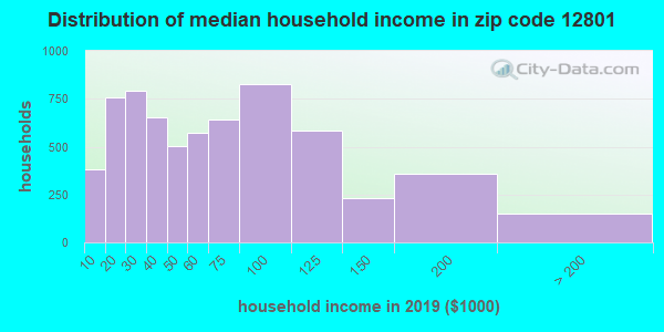 Zip code 12801 household income distribution in 2009