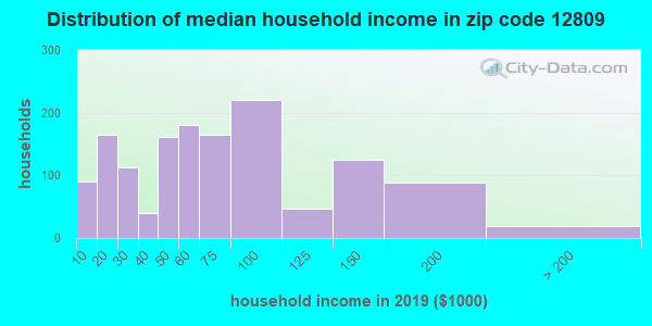 Zip code 12809 household income distribution in 2009