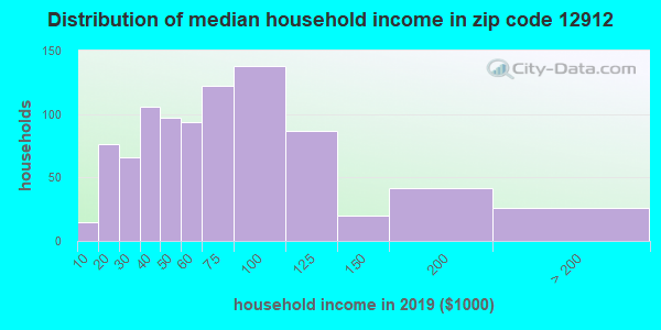 Zip code 12912 household income distribution in 2009