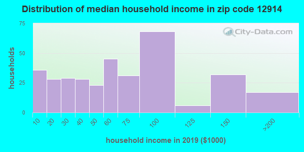 Zip code 12914 household income distribution in 2009