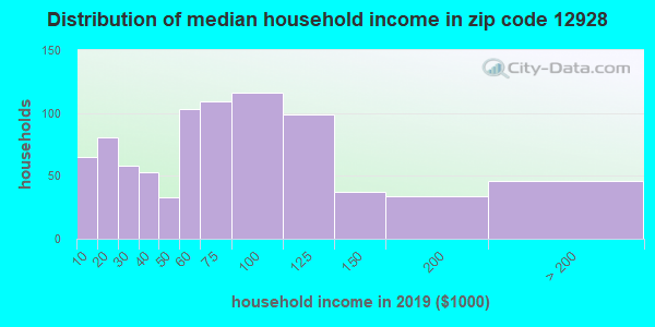 Zip code 12928 household income distribution in 2009