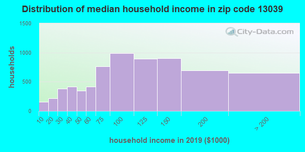 Zip code 13039 household income distribution in 2009