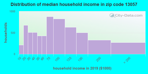 Zip code 13057 household income distribution in 2009