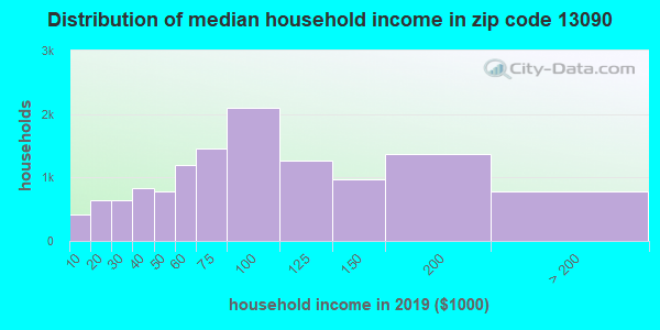 Zip code 13090 household income distribution in 2015