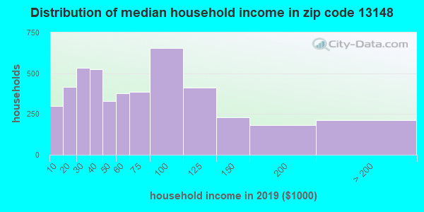 Zip code 13148 household income distribution in 2009