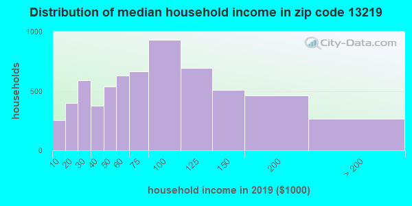 Zip code 13219 household income distribution in 2009