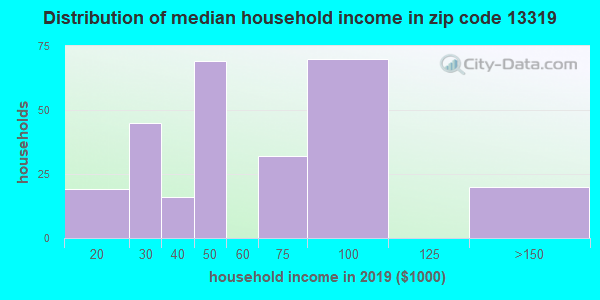 Zip code 13319 household income distribution in 2009