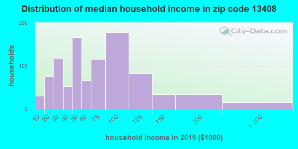 Zip code 13408 household income distribution in 2009