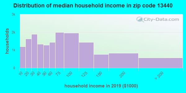 Zip code 13440 household income distribution in 2009
