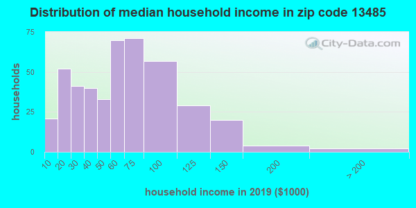 Zip code 13485 household income distribution in 2009