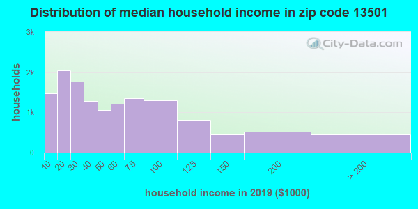 Zip code 13501 household income distribution in 2015