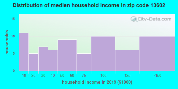Zip code 13602 household income distribution in 2009