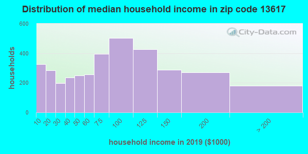 Zip code 13617 household income distribution in 2009