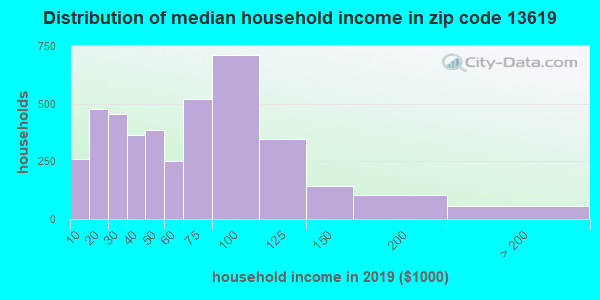 Zip code 13619 household income distribution in 2009